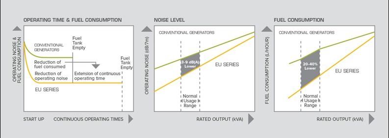 EU Inverter Generator Charts