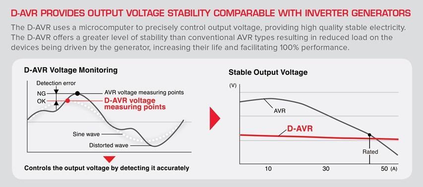 D-AVR Generator Voltage Graph