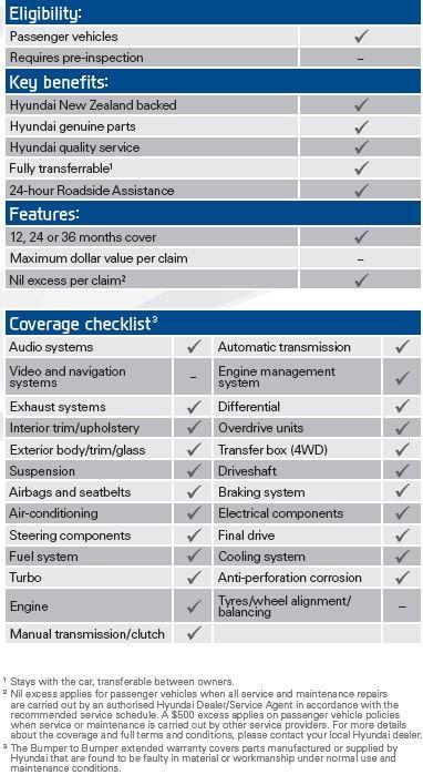 Hyundai New Vehicle Extended Warranty I C Motor Group